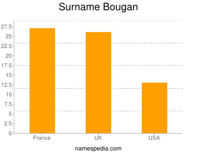 Surname Bougan