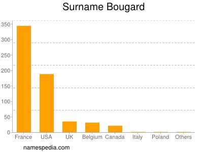Surname Bougard