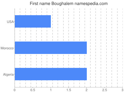 Given name Boughalem