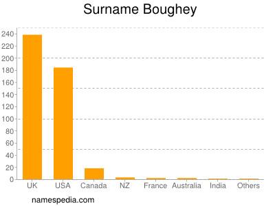 Surname Boughey
