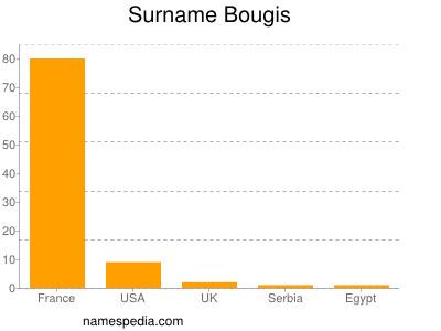 Surname Bougis