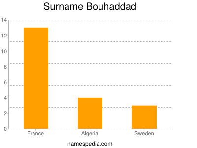 Surname Bouhaddad