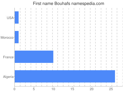 Given name Bouhafs
