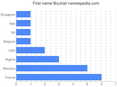Given name Bouhali