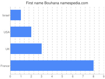 Given name Bouhana