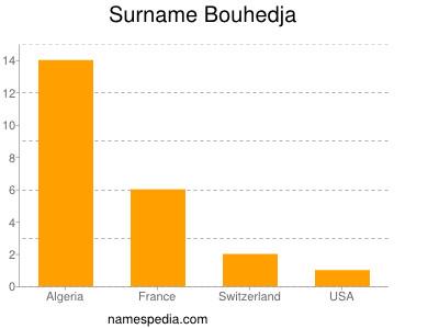Surname Bouhedja