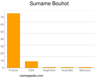 Surname Bouhot
