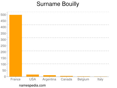 Surname Bouilly