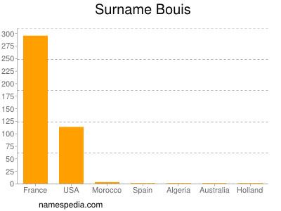 Surname Bouis