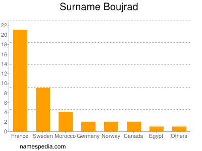 Surname Boujrad