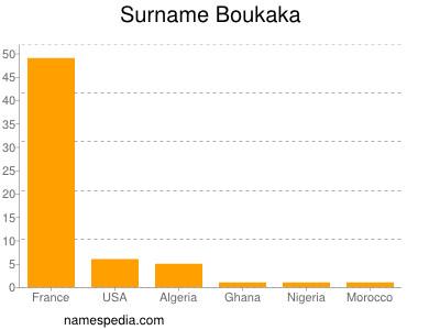 Surname Boukaka