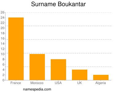 Surname Boukantar