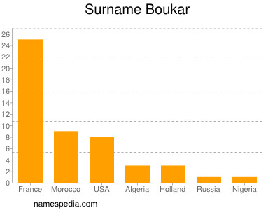 Surname Boukar