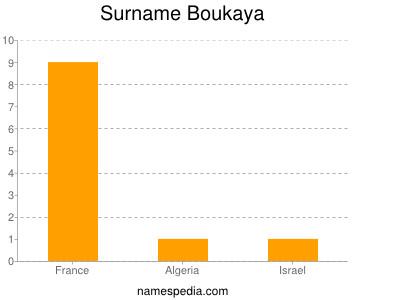 Surname Boukaya