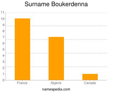 Surname Boukerdenna
