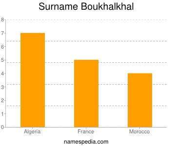 Surname Boukhalkhal