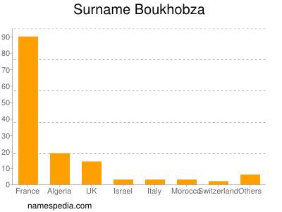 Surname Boukhobza