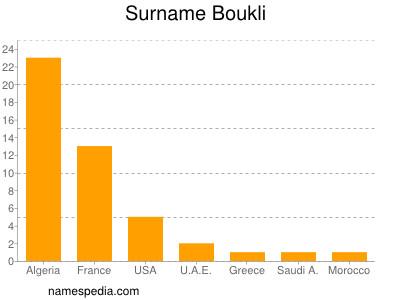 Surname Boukli