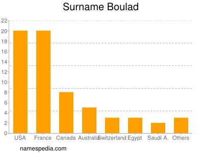 Surname Boulad