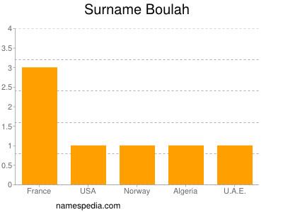 Surname Boulah