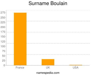 Surname Boulain