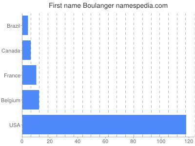 Given name Boulanger