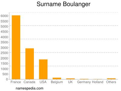 Surname Boulanger