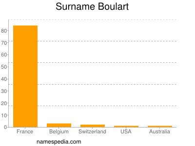 Surname Boulart