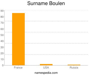 Surname Boulen