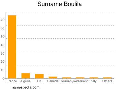 Surname Boulila