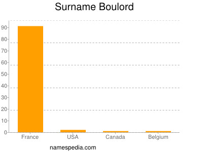 Surname Boulord