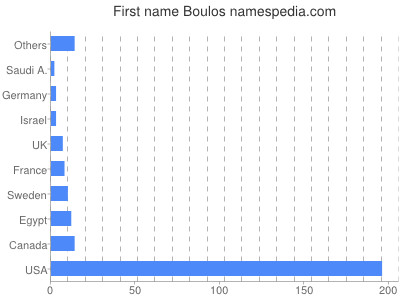 Given name Boulos