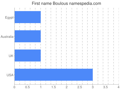 Given name Boulous