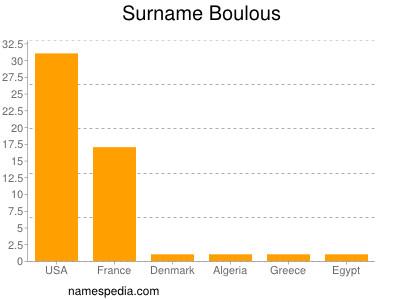 Surname Boulous