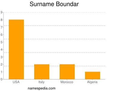 Surname Boundar