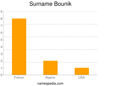 Surname Bounik