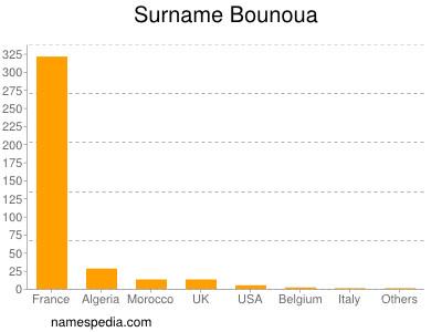 Surname Bounoua
