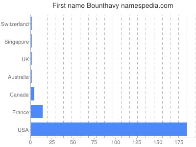 Given name Bounthavy