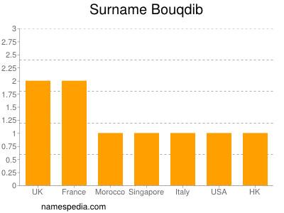 Surname Bouqdib