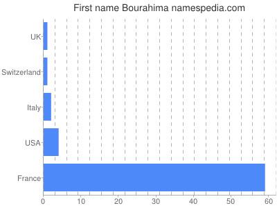 Given name Bourahima