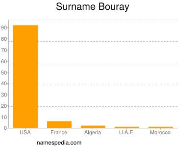Surname Bouray