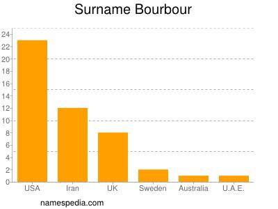 Surname Bourbour
