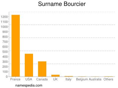 Surname Bourcier