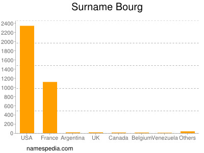 Surname Bourg