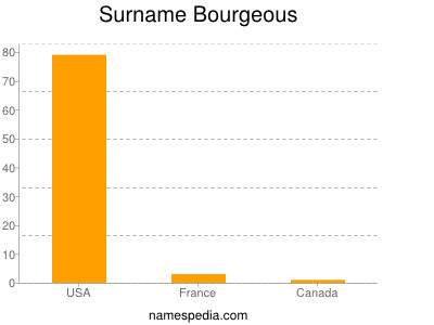 Surname Bourgeous