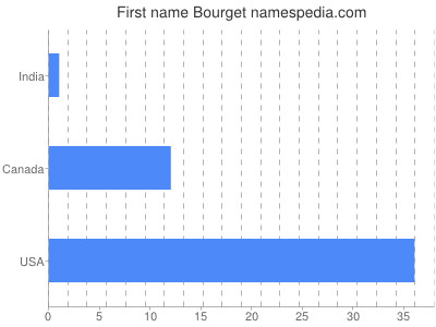 Given name Bourget