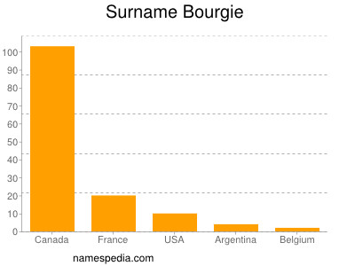 Surname Bourgie
