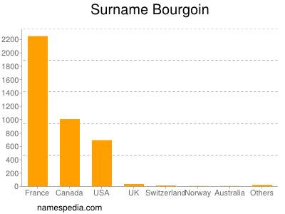 Surname Bourgoin