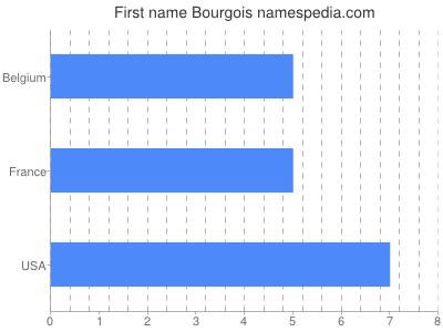 Given name Bourgois