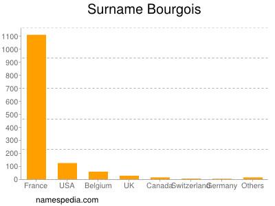Surname Bourgois